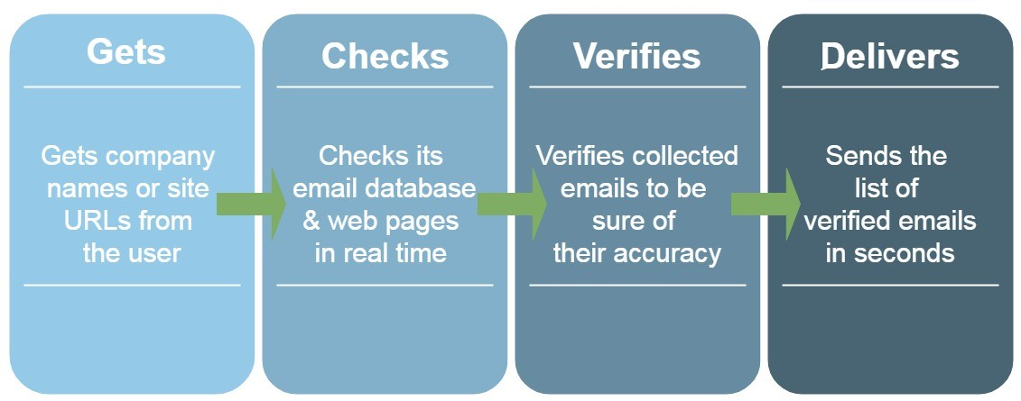 test email, email test, mail tester, top email marketing helpers, validator email, email validator, email verification service, email checker, bulk email checker, checker email, bulk checker email